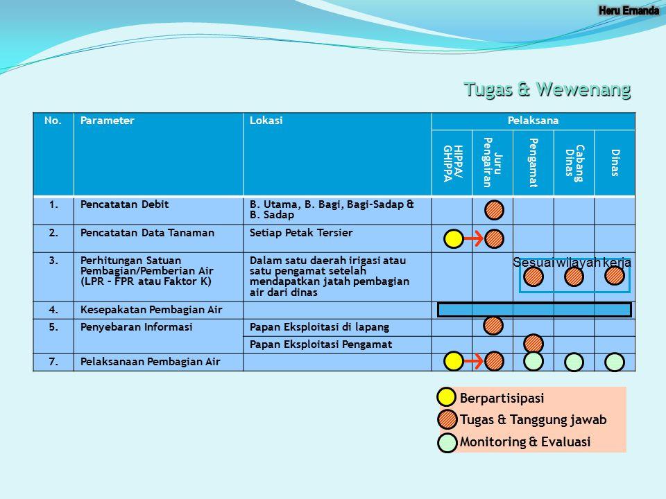 Tugas & Wewenang Sesuai wilayah kerja Berpartisipasi