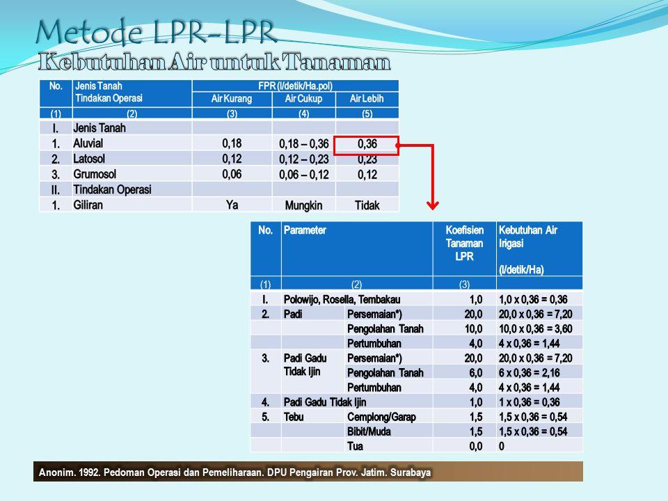 Metode LPR-LPR Kebutuhan Air untuk Tanaman No. Parameter
