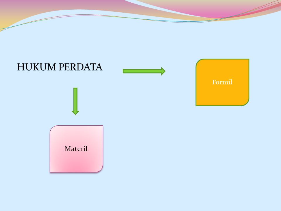 HUKUM PERDATA Formil Materil