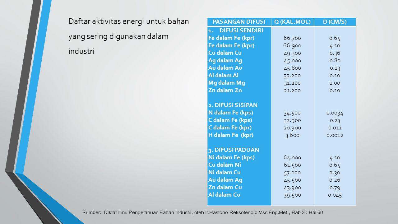 Daftar aktivitas energi untuk bahan yang sering digunakan dalam industri