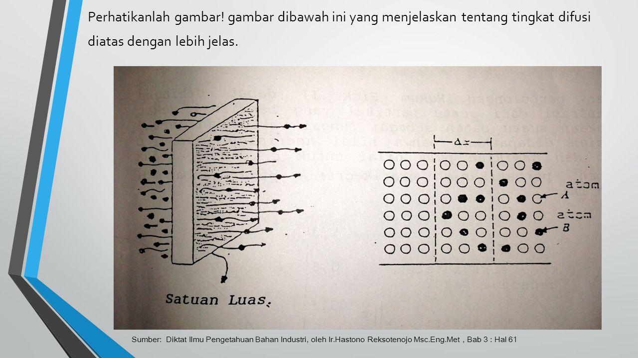 Perhatikanlah gambar! gambar dibawah ini yang menjelaskan tentang tingkat difusi diatas dengan lebih jelas.