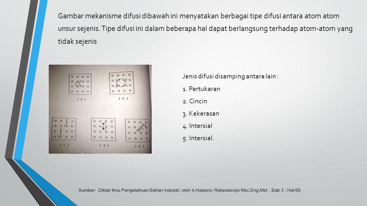 Gambar mekanisme difusi dibawah ini menyatakan berbagai tipe difusi antara atom atom unsur sejenis. Tipe difusi ini dalam beberapa hal dapat berlangsung terhadap atom-atom yang tidak sejenis