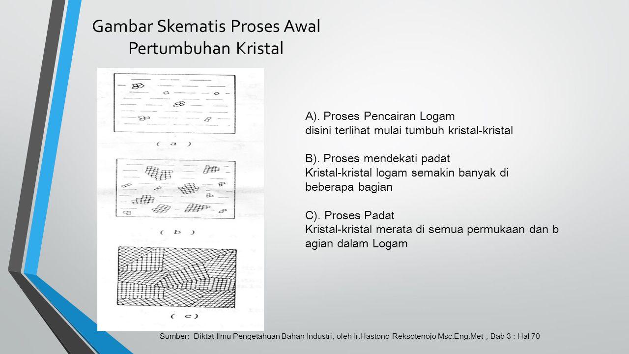 Gambar Skematis Proses Awal Pertumbuhan Kristal