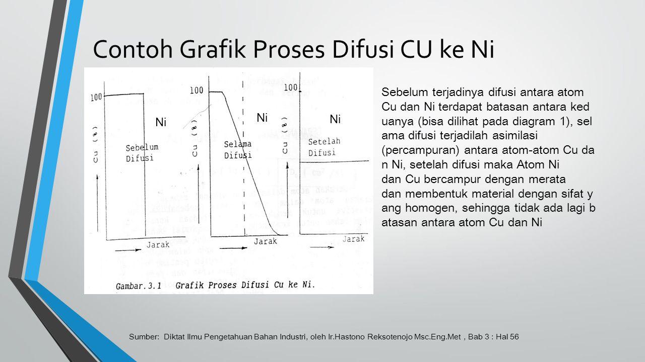 Contoh Grafik Proses Difusi CU ke Ni
