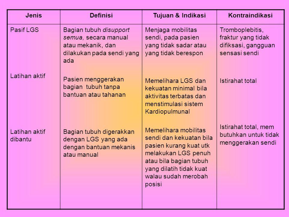 Jenis Definisi. Tujuan & Indikasi. Kontraindikasi. Pasif LGS. Latihan aktif. Latihan aktif dibantu.