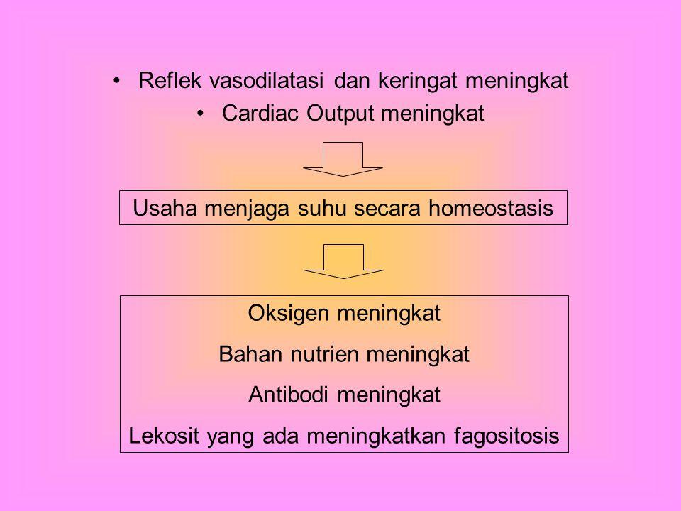 Reflek vasodilatasi dan keringat meningkat Cardiac Output meningkat