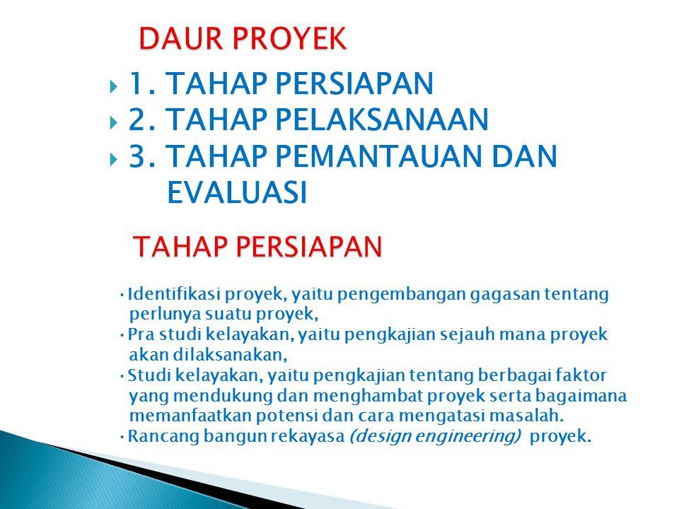 DAUR PROYEK 1. TAHAP PERSIAPAN 2. TAHAP PELAKSANAAN