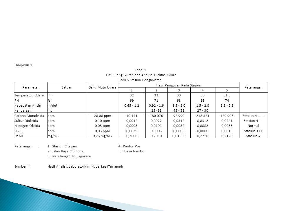 Hasil Pengukuran dan Analisa Kualitas Udara Pada 5 Stasiun Pengamatan