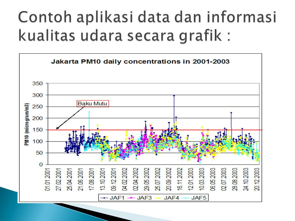 Contoh aplikasi data dan informasi kualitas udara secara grafik :