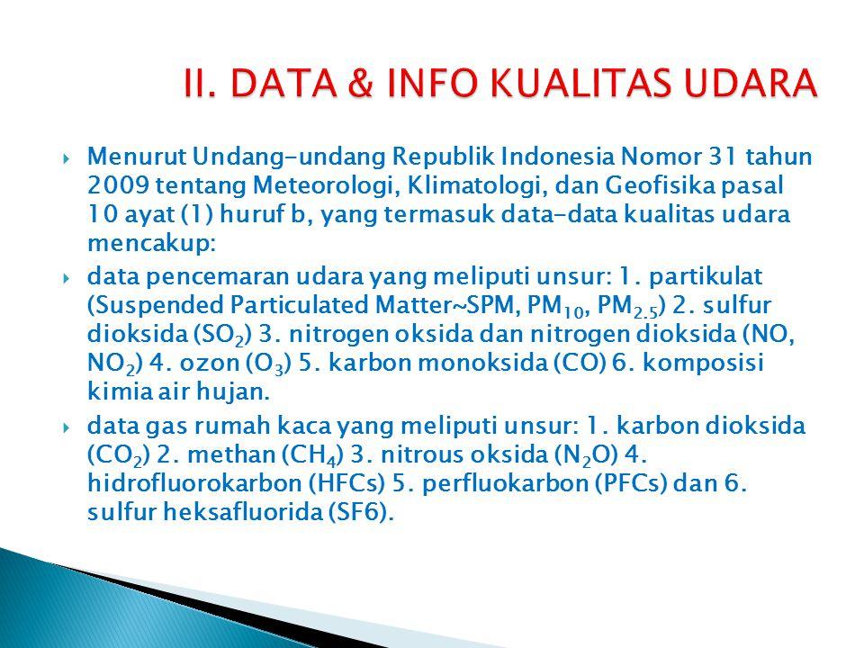 II. DATA & INFO KUALITAS UDARA