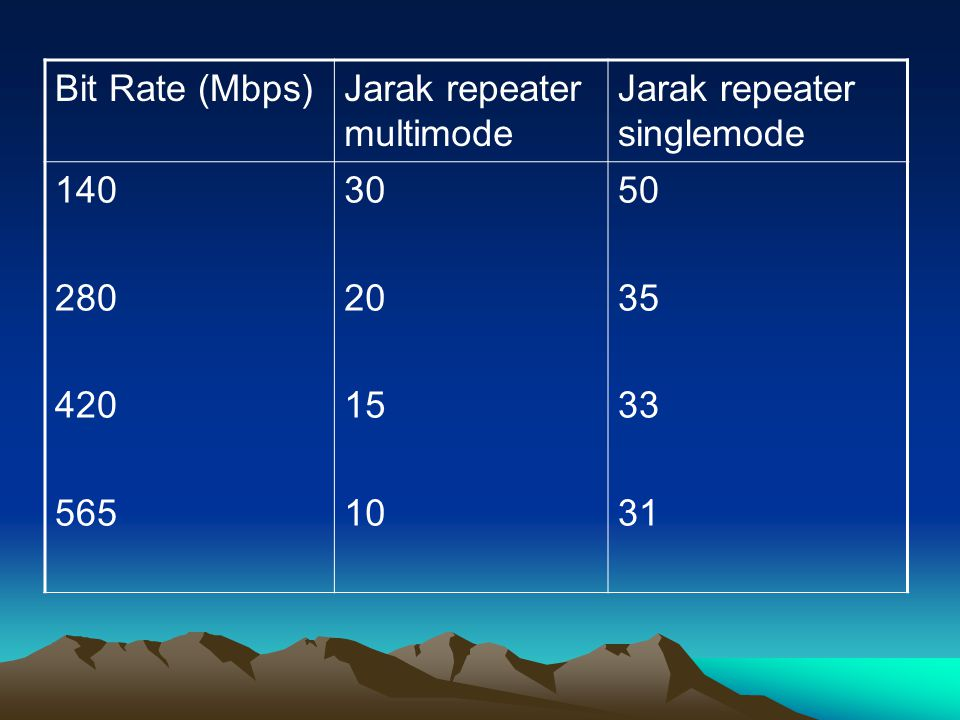 Bit Rate (Mbps) Jarak repeater multimode. Jarak repeater singlemode. 140. 280. 420. 565. 30. 20.