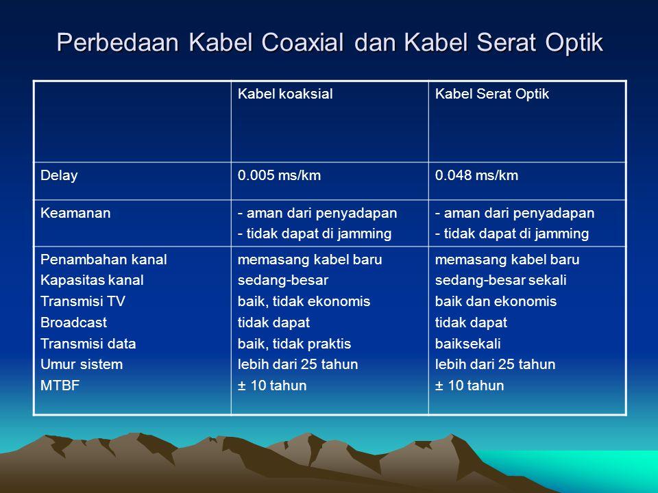 Perbedaan Kabel Coaxial dan Kabel Serat Optik