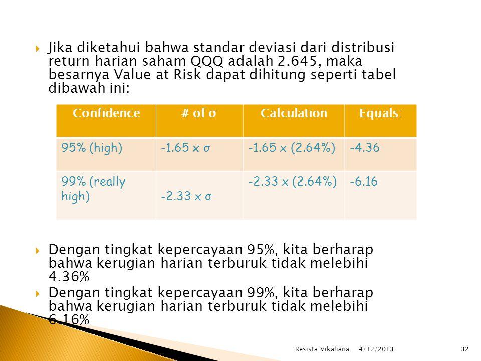 Jika diketahui bahwa standar deviasi dari distribusi return harian saham QQQ adalah 2.645, maka besarnya Value at Risk dapat dihitung seperti tabel dibawah ini: