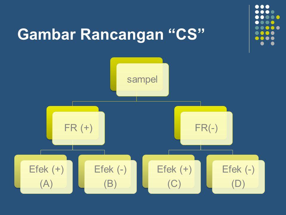 Gambar Rancangan CS sampel FR (+) Efek (+) (A) Efek (-) (B) FR(-)