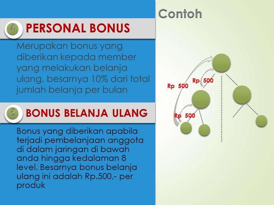 Contoh PERSONAL BONUS BONUS BELANJA ULANG 4