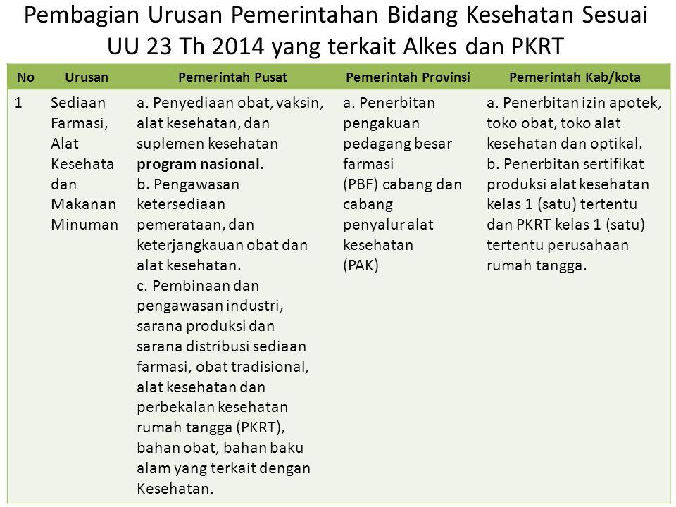 Pembagian Urusan Pemerintahan Bidang Kesehatan Sesuai UU 23 Th 2014 yang terkait Alkes dan PKRT