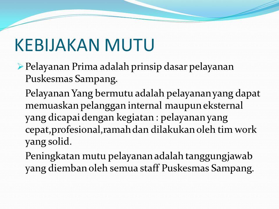 KEBIJAKAN MUTU Pelayanan Prima adalah prinsip dasar pelayanan Puskesmas Sampang.