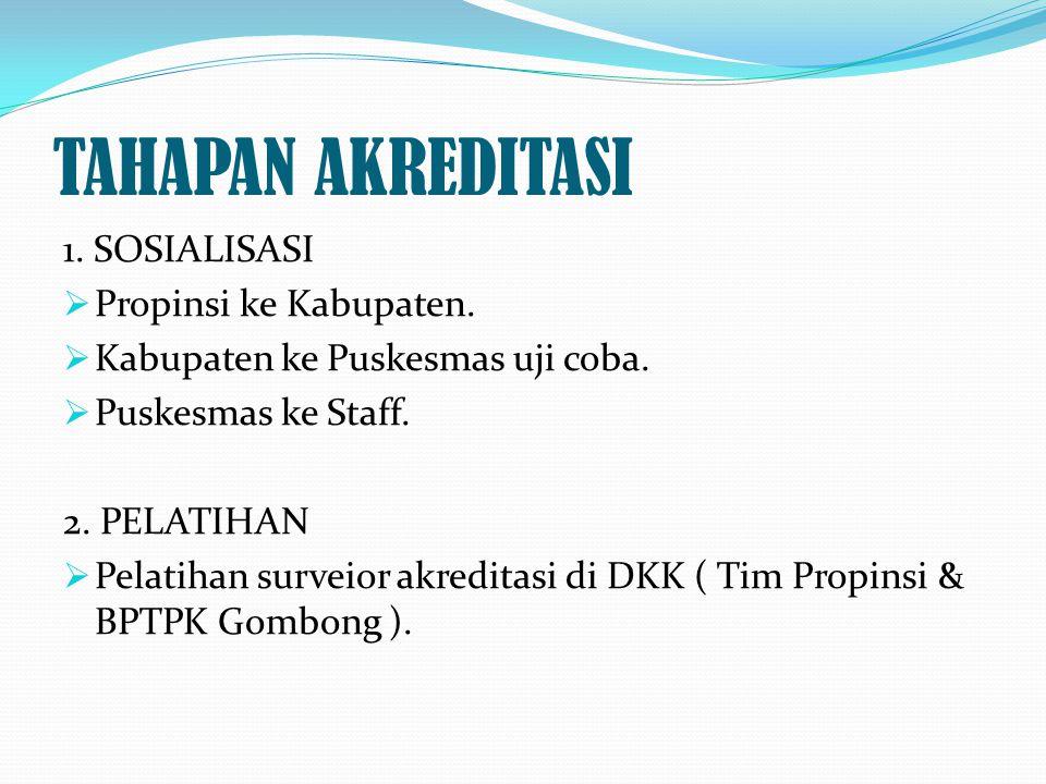 TAHAPAN AKREDITASI 1. SOSIALISASI Propinsi ke Kabupaten.
