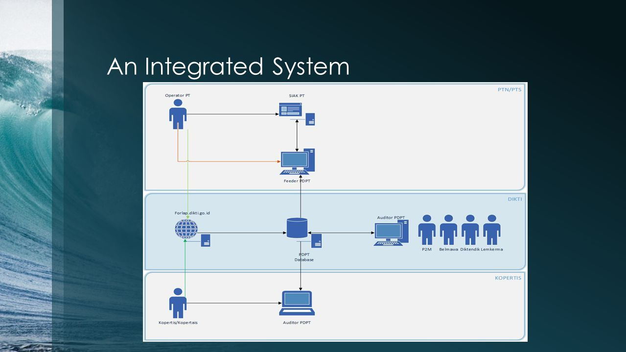 An Integrated System