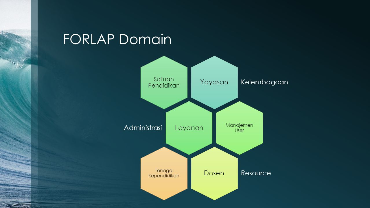 FORLAP Domain Yayasan Kelembagaan Layanan Administrasi Dosen Resource