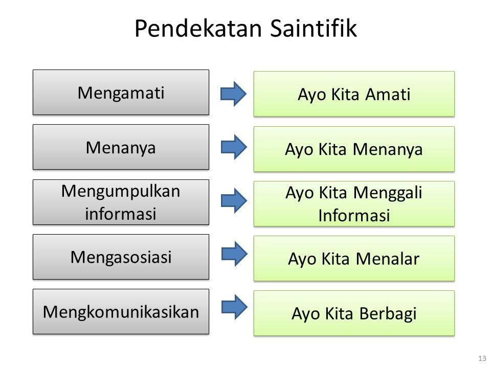 Pendekatan Saintifik Mengamati Ayo Kita Amati Menanya Ayo Kita Menanya