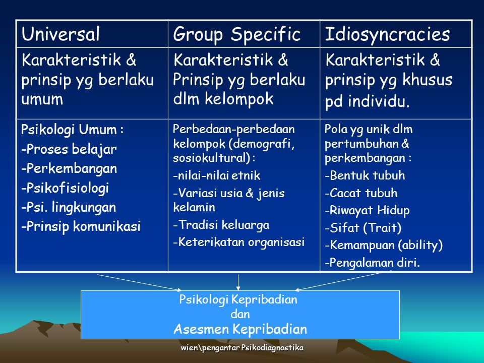 Universal Group Specific Idiosyncracies