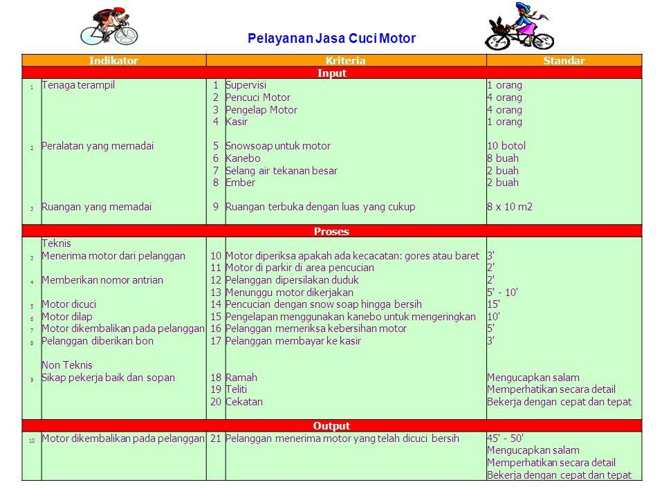 Pelayanan Jasa Cuci Motor