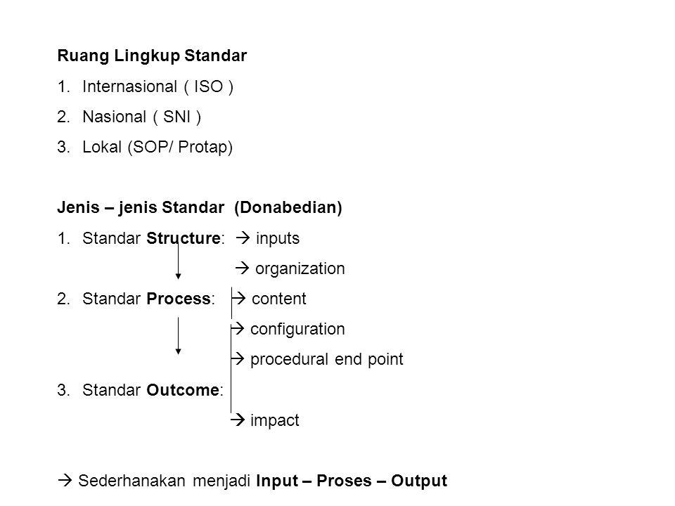Ruang Lingkup Standar Internasional ( ISO ) Nasional ( SNI ) Lokal (SOP/ Protap) Jenis – jenis Standar (Donabedian)