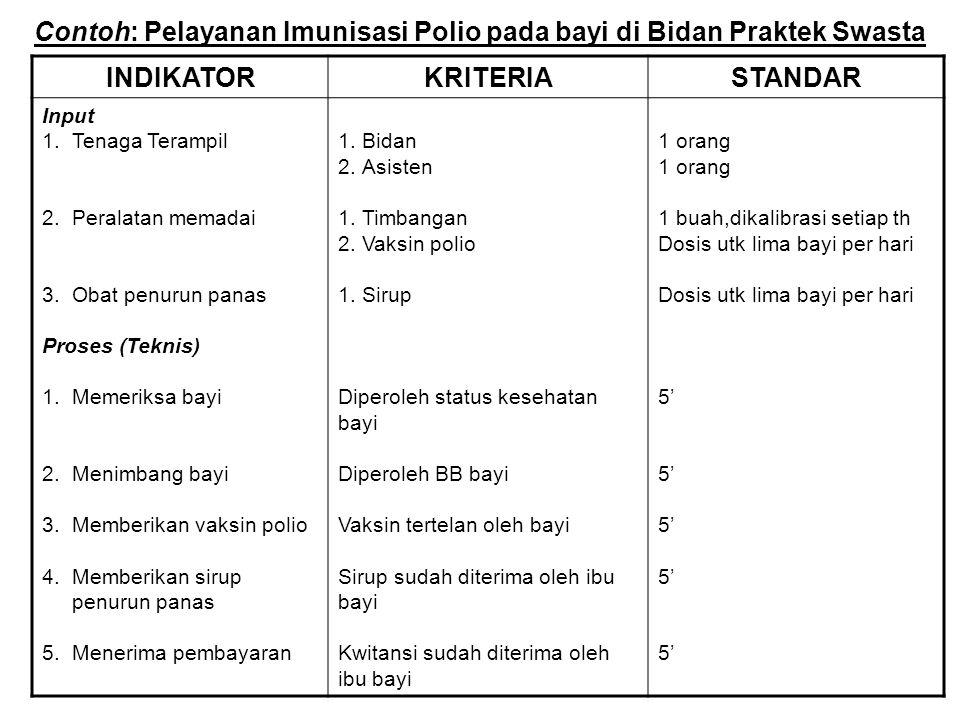 Contoh: Pelayanan Imunisasi Polio pada bayi di Bidan Praktek Swasta