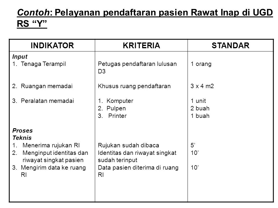 Contoh: Pelayanan pendaftaran pasien Rawat Inap di UGD RS Y