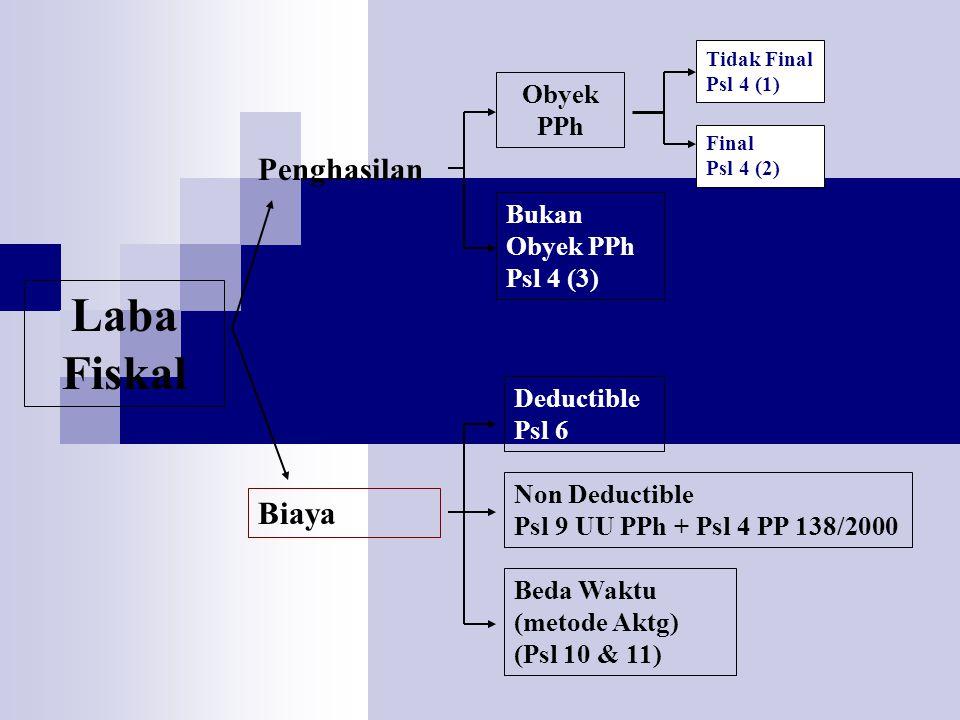 Laba Fiskal Penghasilan Biaya Obyek PPh Bukan Obyek PPh Psl 4 (3)