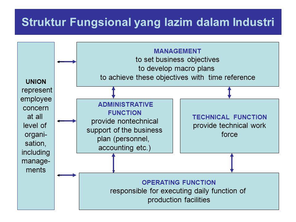 Struktur Fungsional yang lazim dalam Industri