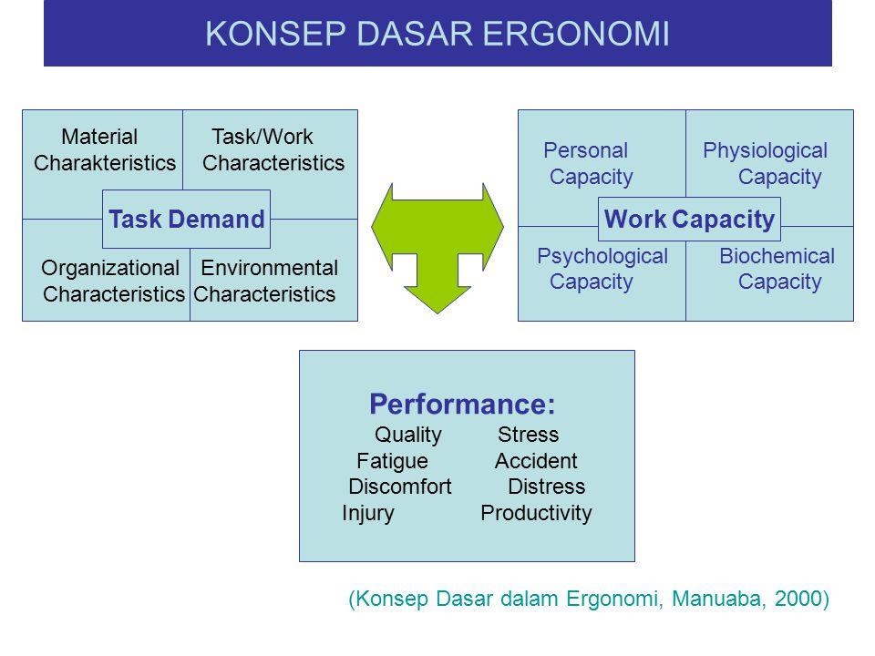 KONSEP DASAR ERGONOMI Performance: Task Demand Work Capacity