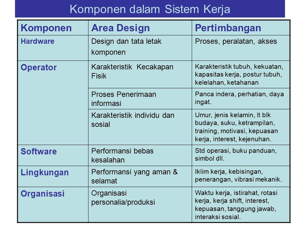 Komponen dalam Sistem Kerja