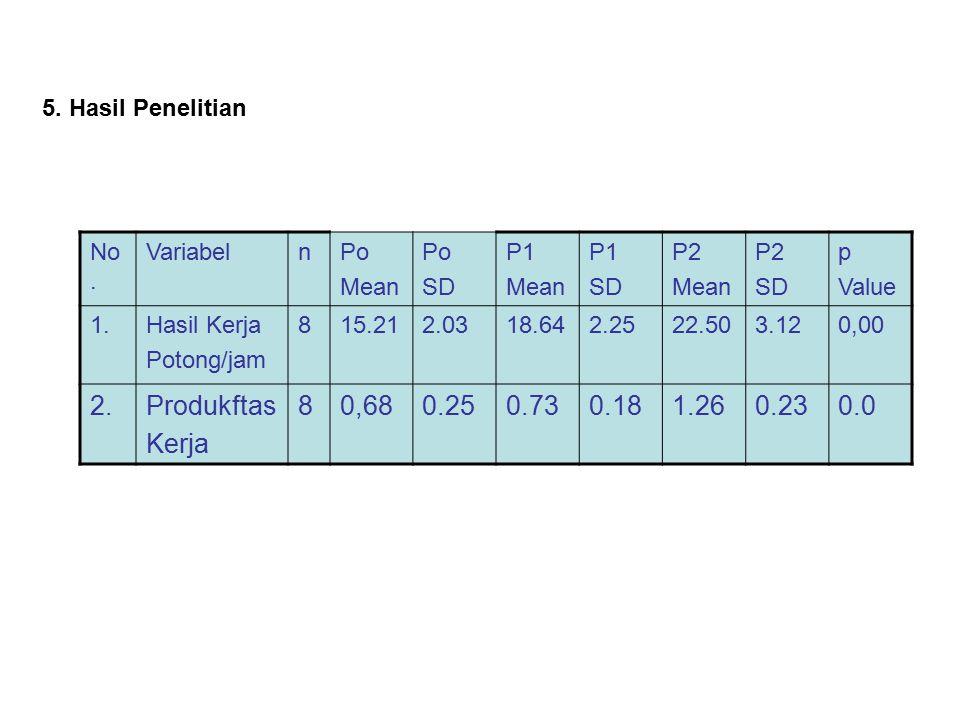 5. Hasil Penelitian No. Variabel. n. Po. Mean. SD. P1. P2. p. Value. 1. Hasil Kerja. Potong/jam.