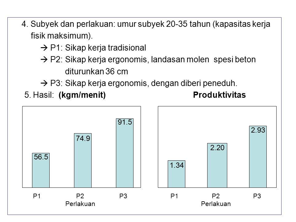 4. Subyek dan perlakuan: umur subyek 20-35 tahun (kapasitas kerja