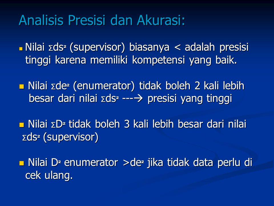 Analisis Presisi dan Akurasi: