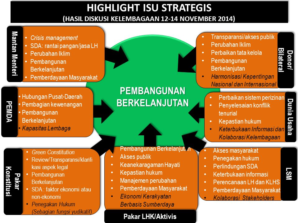 HIGHLIGHT ISU STRATEGIS