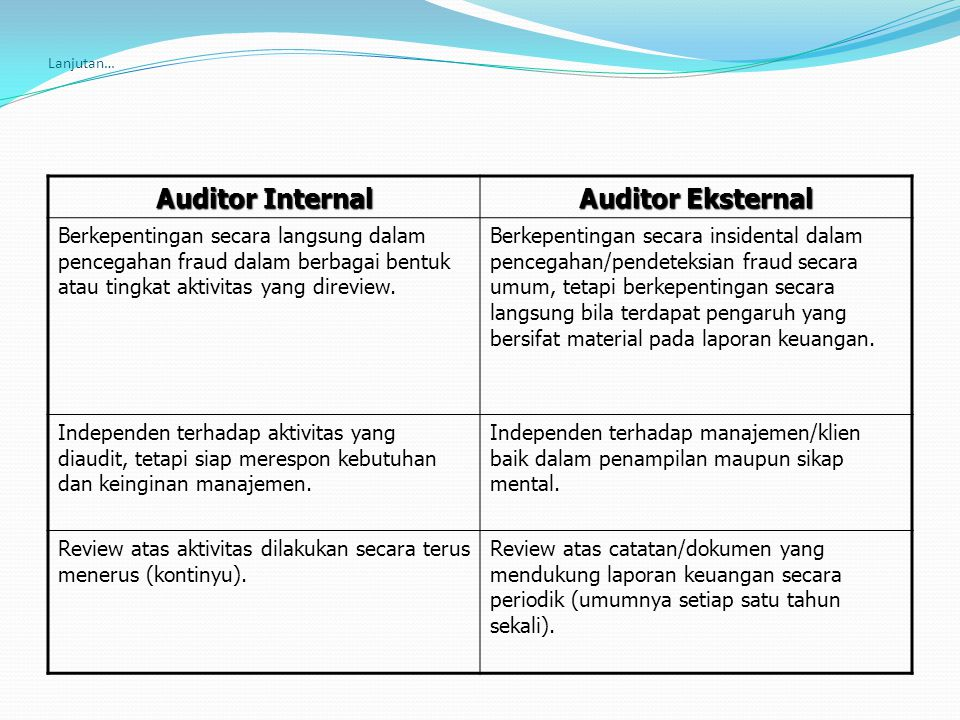Auditor Internal Auditor Eksternal