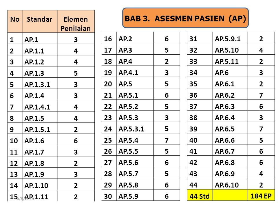 BAB 3. ASESMEN PASIEN (AP)