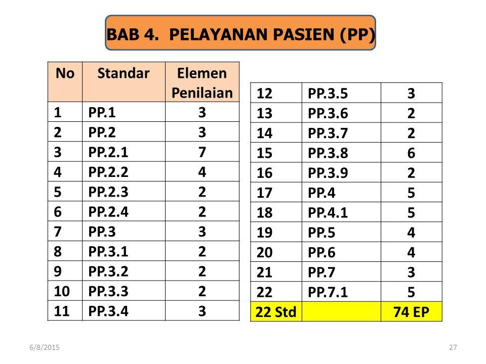 BAB 4. PELAYANAN PASIEN (PP) No Standar Elemen Penilaian 1 PP.1 3 2