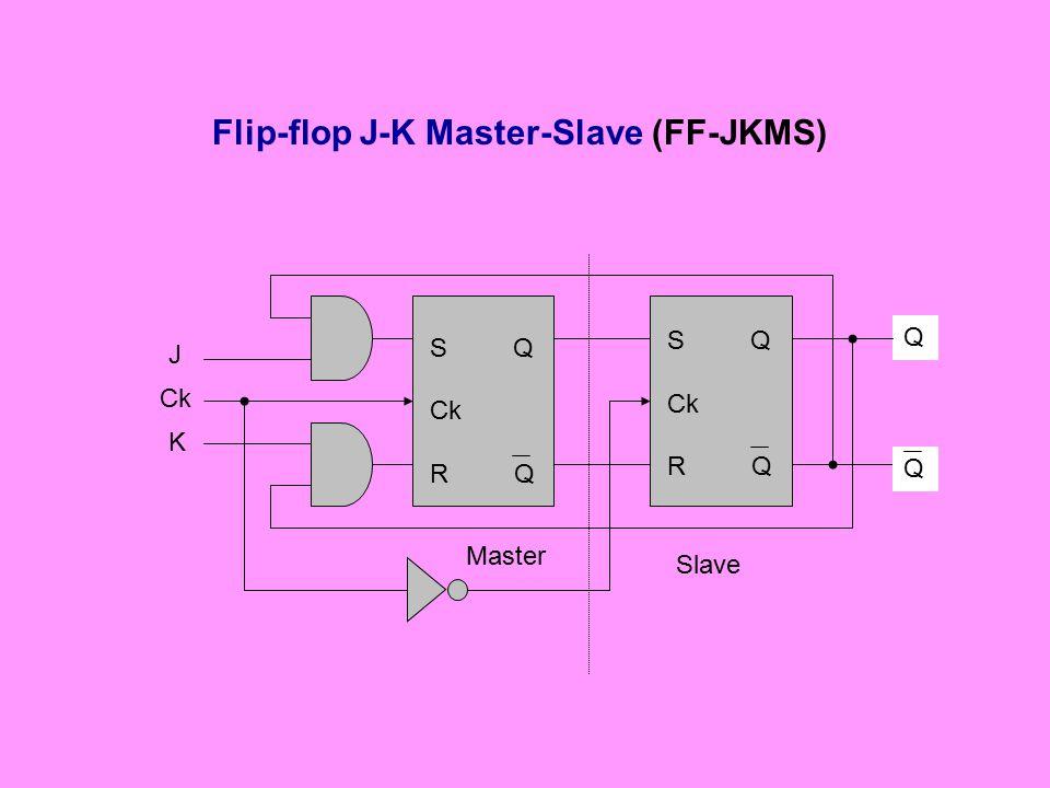 Flip-flop J-K Master-Slave (FF-JKMS)