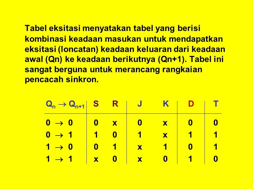 Tabel eksitasi menyatakan tabel yang berisi kombinasi keadaan masukan untuk mendapatkan eksitasi (loncatan) keadaan keluaran dari keadaan awal (Qn) ke keadaan berikutnya (Qn+1). Tabel ini sangat berguna untuk merancang rangkaian pencacah sinkron.