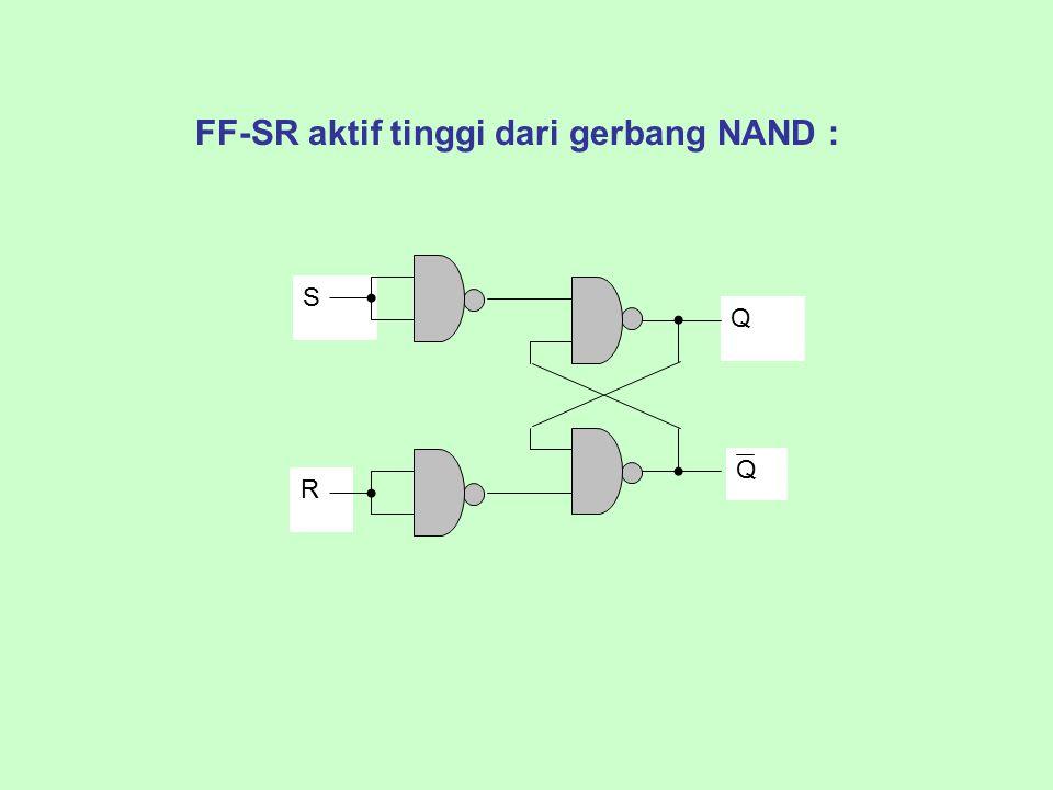 FF-SR aktif tinggi dari gerbang NAND :