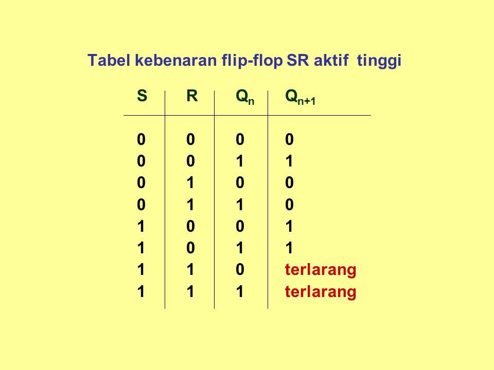 Tabel kebenaran flip-flop SR aktif tinggi