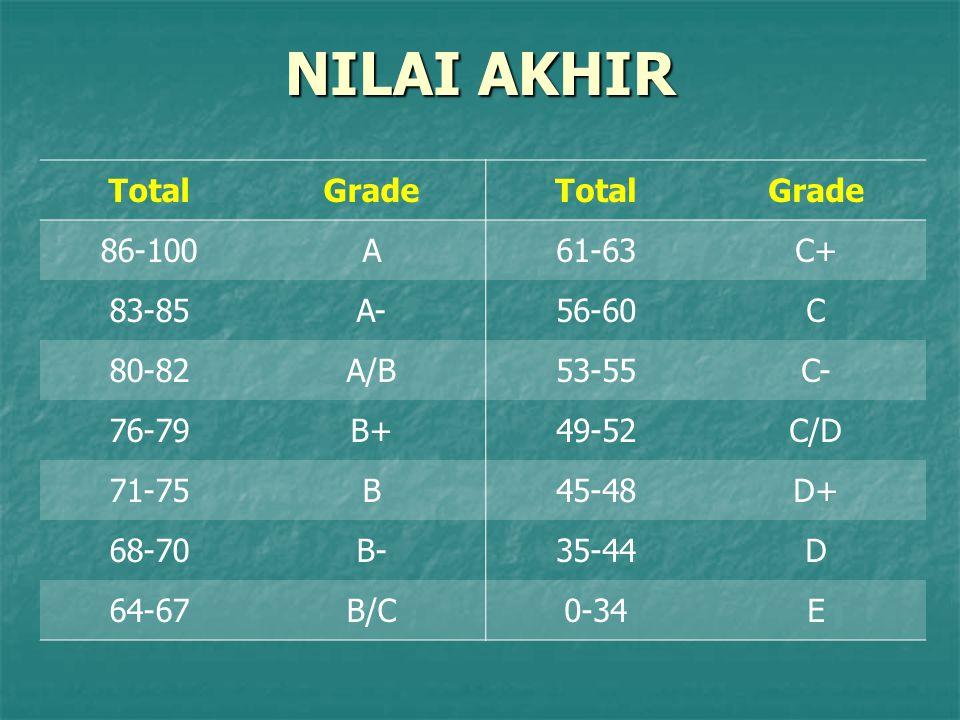 NILAI AKHIR Total Grade 86-100 A 61-63 C+ 83-85 A- 56-60 C 80-82 A/B