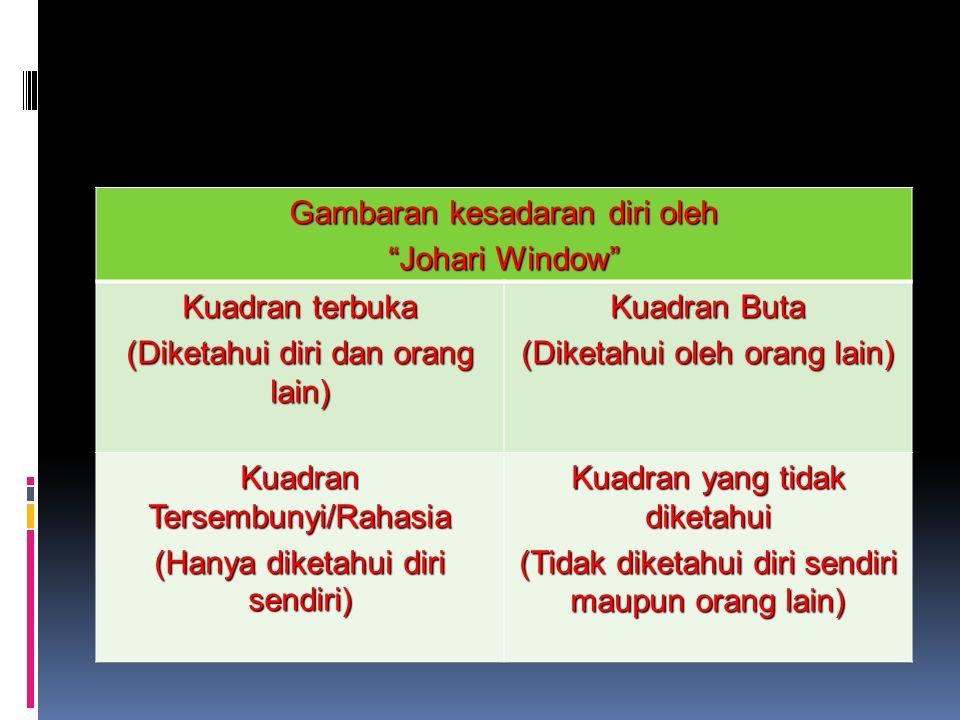 Gambaran kesadaran diri oleh Johari Window Kuadran terbuka