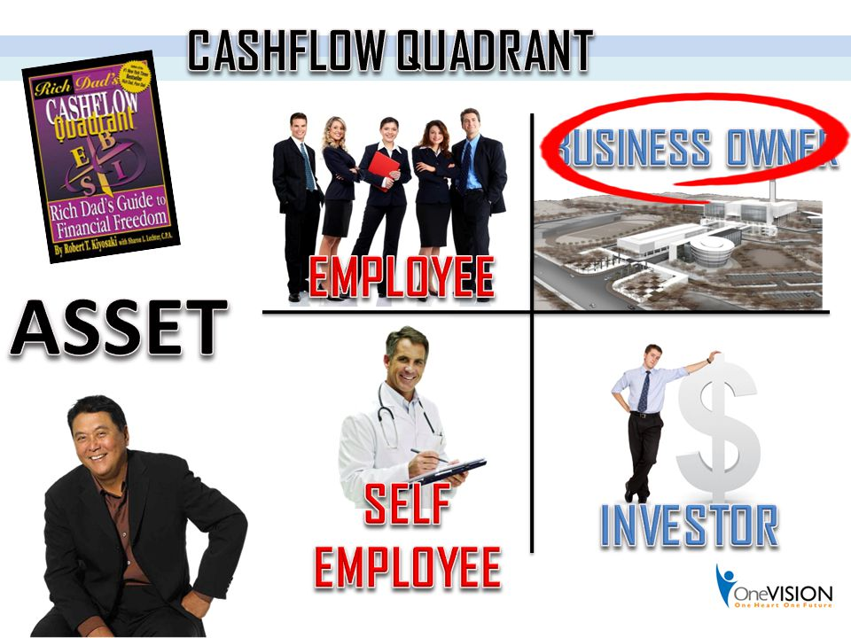 CASHFLOW QUADRANT BUSINESS OWNER EMPLOYEE ASSET SELF EMPLOYEE INVESTOR
