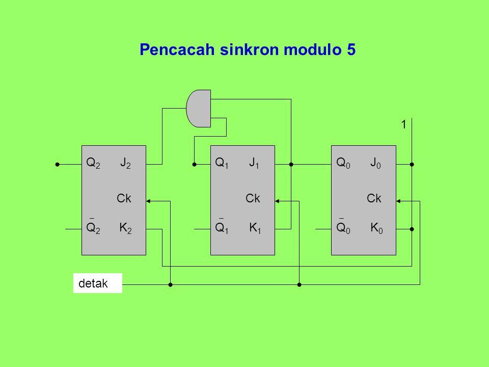 Pencacah sinkron modulo 5