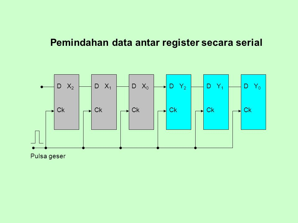 Pemindahan data antar register secara serial